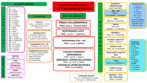 Organigramma Liceo 2020-2021
